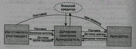 Аренда_дочерняя