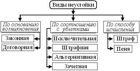 vidy-neustojki