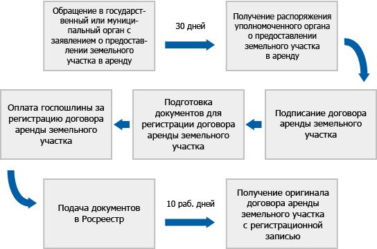 Изображение - Доступные способы, как в аренду взять землю Zemlya-v-aredu-u-gosudarstva