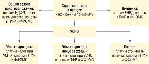 система налога при аренде