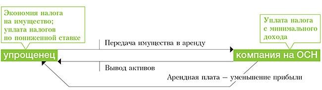 uproshhenka